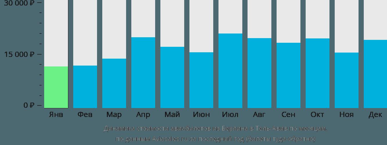 Динамика стоимости авиабилетов из Берлина в Тель-Авив по месяцам
