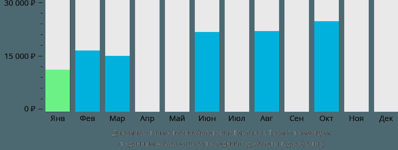Динамика стоимости авиабилетов из Берлина в Тромсё по месяцам