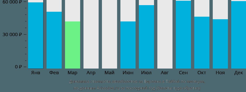 Динамика стоимости авиабилетов из Берлина в Тайбэй по месяцам