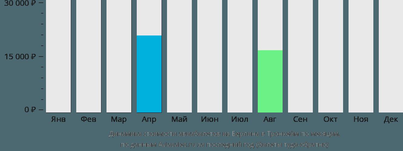 Динамика стоимости авиабилетов из Берлина в Тронхейм по месяцам