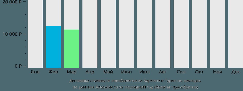 Динамика стоимости авиабилетов из Берлина в Турин по месяцам