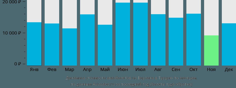 Динамика стоимости авиабилетов из Берлина в Турцию по месяцам