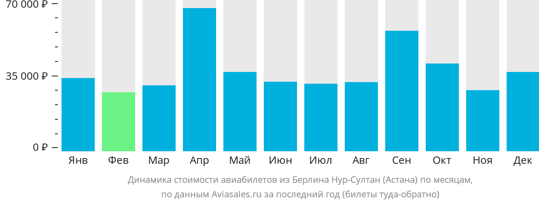 Динамика стоимости авиабилетов из Берлина в Астану по месяцам