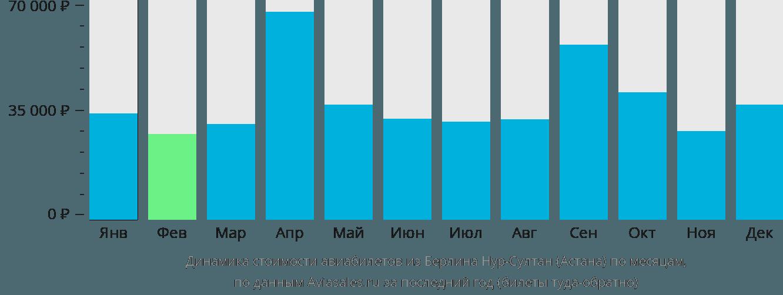 Динамика стоимости авиабилетов из Берлина Нур-Султан (Астана) по месяцам
