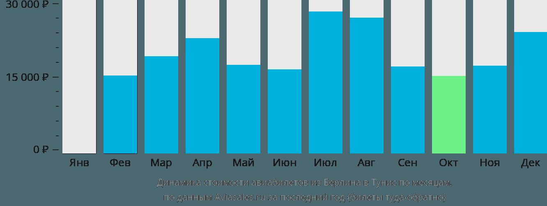 Динамика стоимости авиабилетов из Берлина в Тунис по месяцам