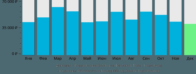 Динамика стоимости авиабилетов из Берлина в Токио по месяцам