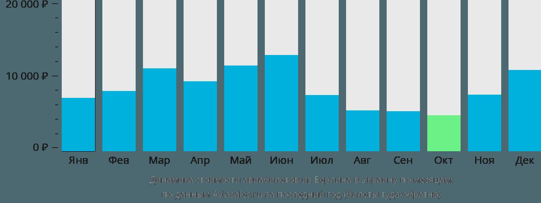 Динамика стоимости авиабилетов из Берлина в Украину по месяцам