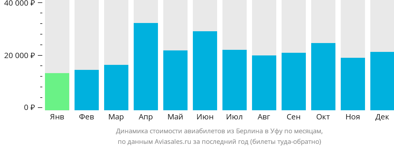 Динамика стоимости авиабилетов из Берлина в Уфу по месяцам