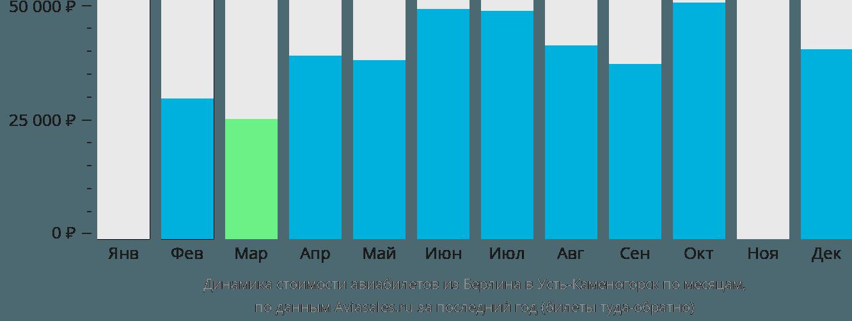 Динамика стоимости авиабилетов из Берлина в Усть-Каменогорск по месяцам