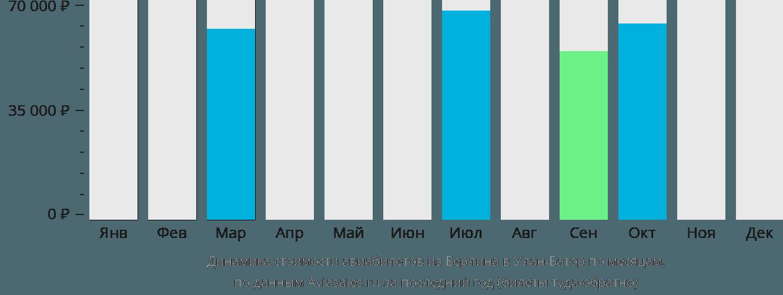 Динамика стоимости авиабилетов из Берлина в Улан-Батор по месяцам