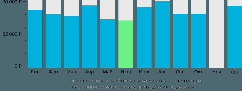 Динамика стоимости авиабилетов из Берлина на Самуи по месяцам