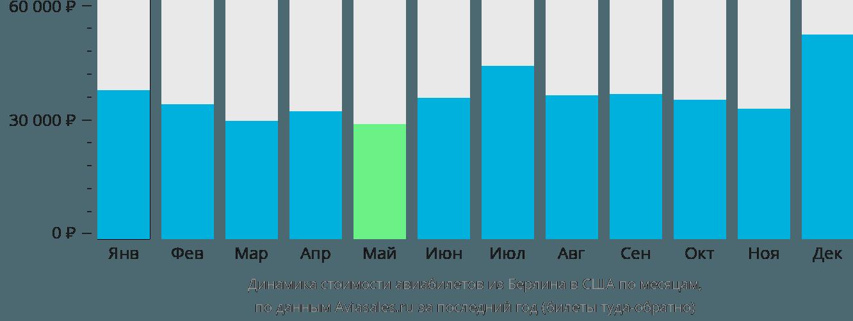 Динамика стоимости авиабилетов из Берлина в США по месяцам