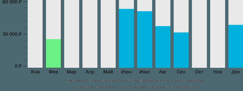 Динамика стоимости авиабилетов из Берлина в Улан-Удэ по месяцам
