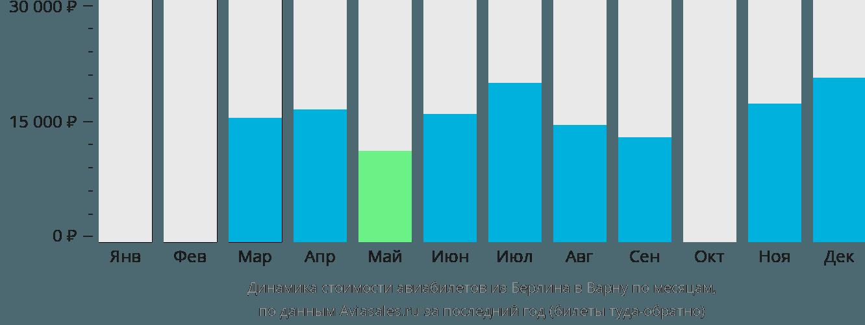 Динамика стоимости авиабилетов из Берлина в Варну по месяцам