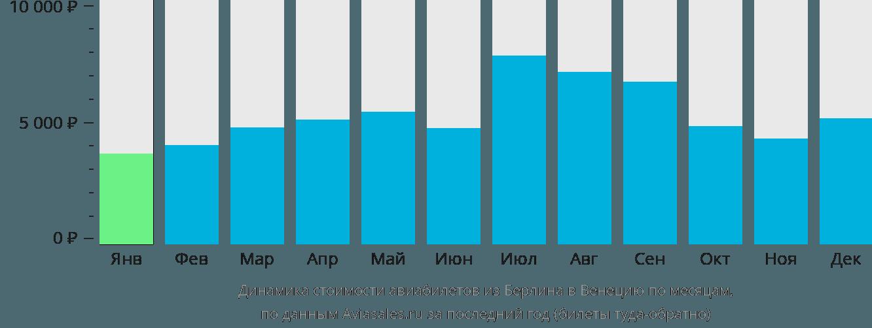Динамика стоимости авиабилетов из Берлина в Венецию по месяцам
