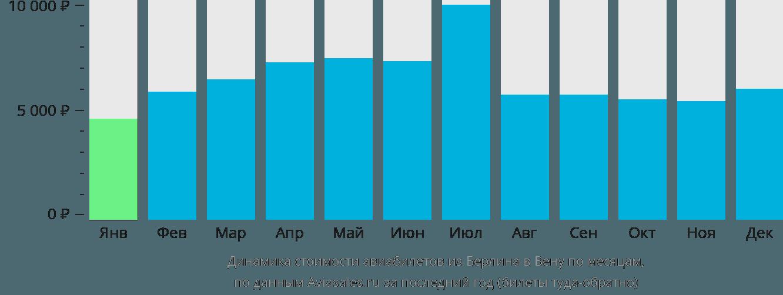 Динамика стоимости авиабилетов из Берлина в Вену по месяцам