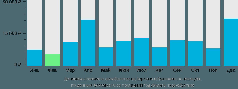 Динамика стоимости авиабилетов из Берлина в Валенсию по месяцам