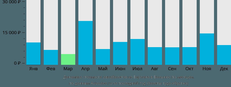 Динамика стоимости авиабилетов из Берлина в Вильнюс по месяцам