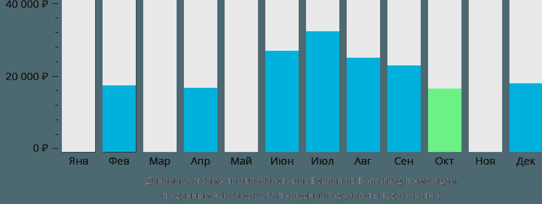 Динамика стоимости авиабилетов из Берлина в Волгоград по месяцам