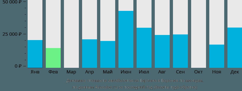 Динамика стоимости авиабилетов из Берлина в Воронеж по месяцам