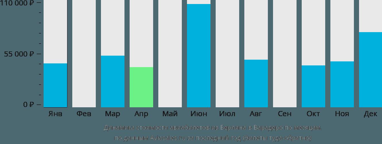 Динамика стоимости авиабилетов из Берлина в Варадеро по месяцам