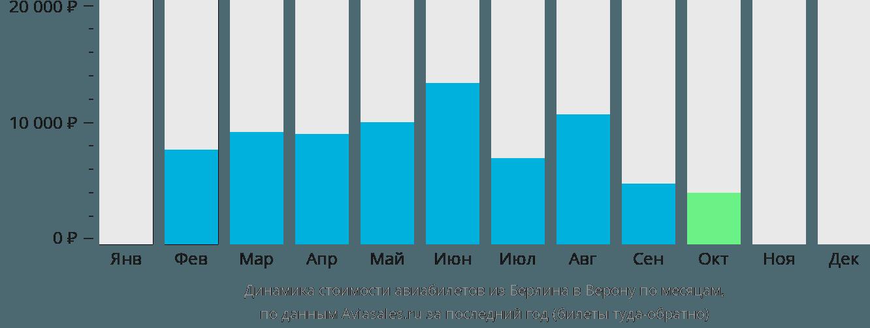 Динамика стоимости авиабилетов из Берлина в Верону по месяцам