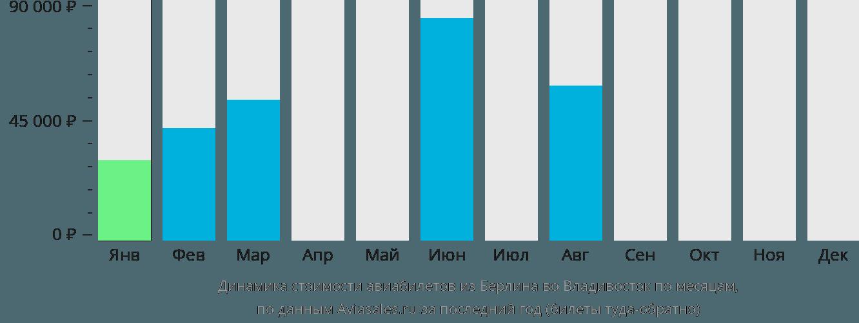 Динамика стоимости авиабилетов из Берлина во Владивосток по месяцам