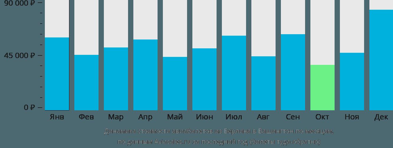 Динамика стоимости авиабилетов из Берлина в Вашингтон по месяцам