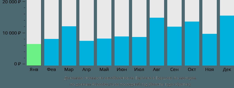 Динамика стоимости авиабилетов из Берлина в Варшаву по месяцам
