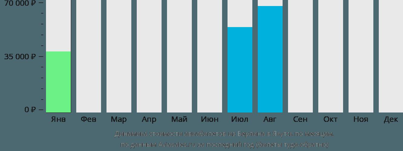 Динамика стоимости авиабилетов из Берлина в Якутск по месяцам