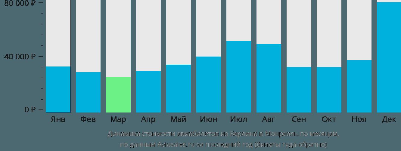 Динамика стоимости авиабилетов из Берлина в Монреаль по месяцам