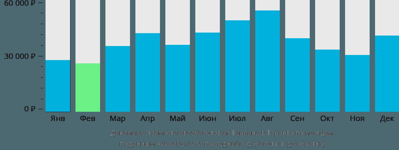Динамика стоимости авиабилетов из Берлина в Торонто по месяцам