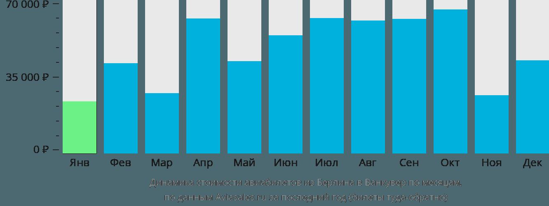 Динамика стоимости авиабилетов из Берлина в Ванкувер по месяцам