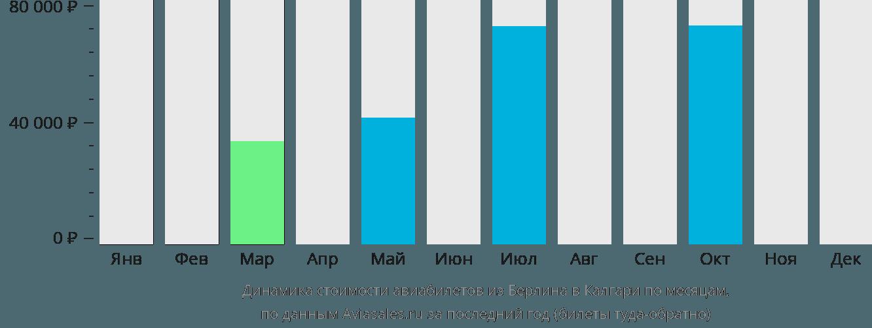 Динамика стоимости авиабилетов из Берлина в Калгари по месяцам