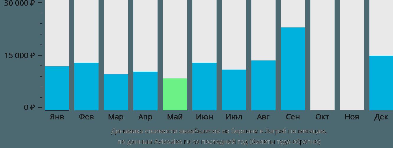 Динамика стоимости авиабилетов из Берлина в Загреб по месяцам