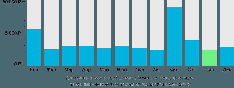 Динамика стоимости авиабилетов из Берлина в Цюрих по месяцам