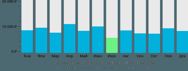 Динамика стоимости авиабилетов из Бреста в Париж по месяцам