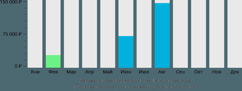 Динамика стоимости авиабилетов из Бетела по месяцам