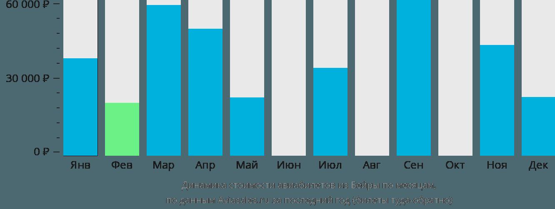 Динамика стоимости авиабилетов из Бейры по месяцам