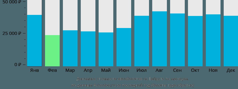Динамика стоимости авиабилетов из Бейрута по месяцам