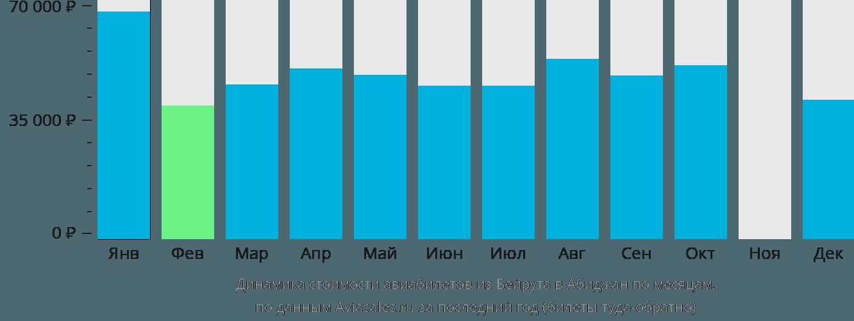 Динамика стоимости авиабилетов из Бейрута в Абиджан по месяцам