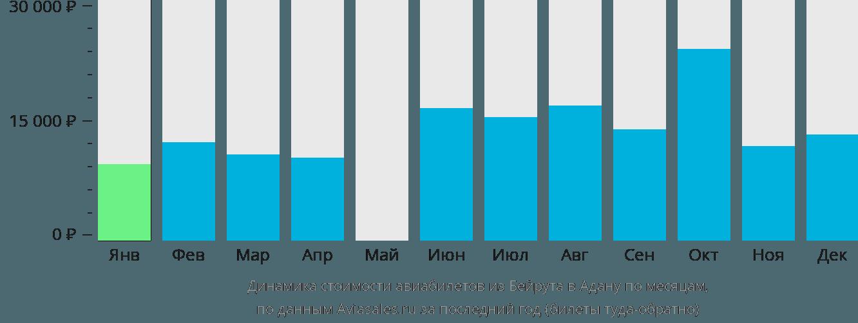 Динамика стоимости авиабилетов из Бейрута в Адану по месяцам