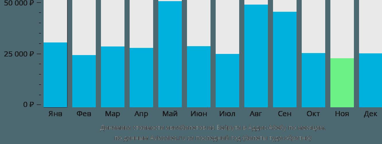 Динамика стоимости авиабилетов из Бейрута в Аддис-Абебу по месяцам