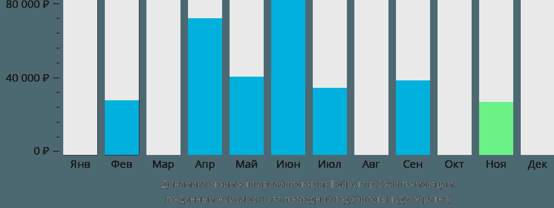 Динамика стоимости авиабилетов из Бейрута в Сочи по месяцам