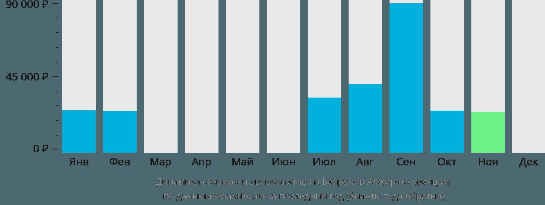 Динамика стоимости авиабилетов из Бейрута в Алжир по месяцам