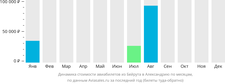 Динамика стоимости авиабилетов из Бейрута в Александрию по месяцам
