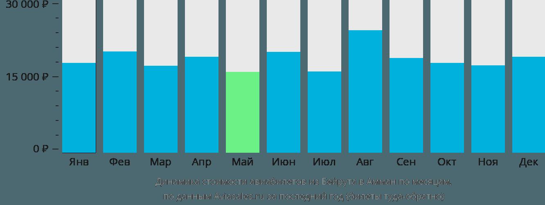 Динамика стоимости авиабилетов из Бейрута в Амман по месяцам