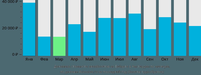 Динамика стоимости авиабилетов из Бейрута в Амстердам по месяцам