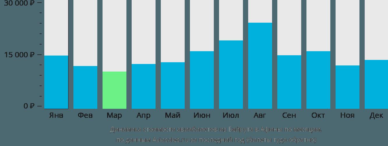 Динамика стоимости авиабилетов из Бейрута в Афины по месяцам