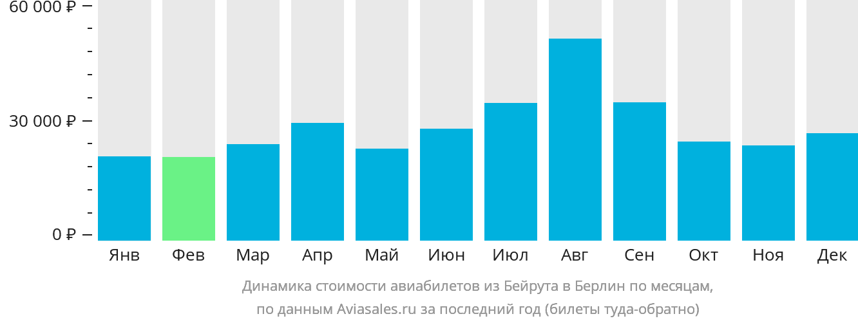 Динамика стоимости авиабилетов из Бейрута в Берлин по месяцам